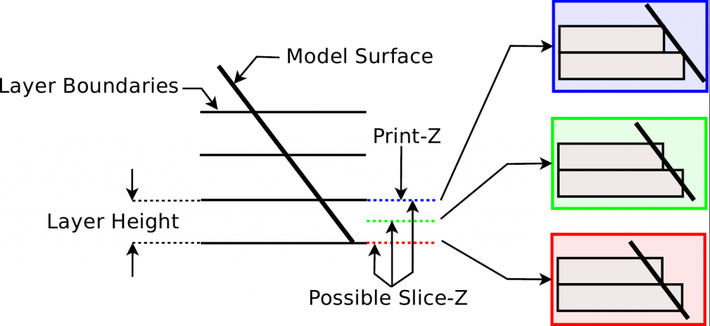 Possible positions of slice_z
